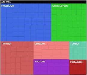 Vad sociala nätverk vet om dig