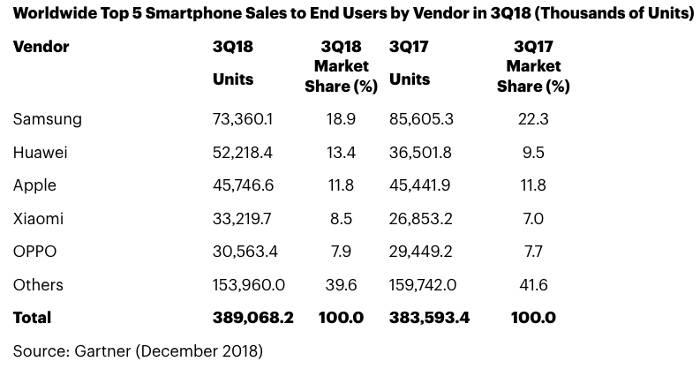 smarttelefonmarknaden 2018