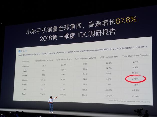 Xiaomi tillväxt Q1 2018